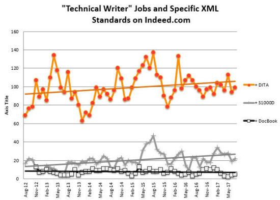 Technical Writer Jobs and XML Standards - July 2017